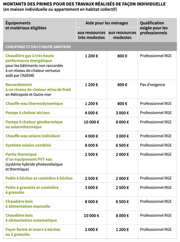MaPrimeRénov' montants des primes par type de travaux et tranche de revenus